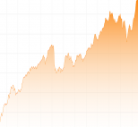 20 Jahre Erfahrung mit Aktien