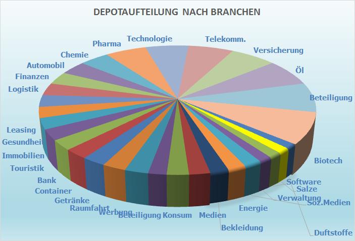 Diagramm zur Aufteilung des Aktienfonds nach Branchen