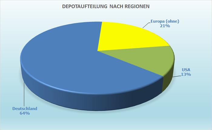 Diagramm zur Aufteilung des Aktienfonds nach Regionen