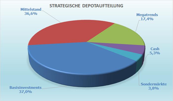 Diagramm zur strategischen Aktienfondsaufteilung