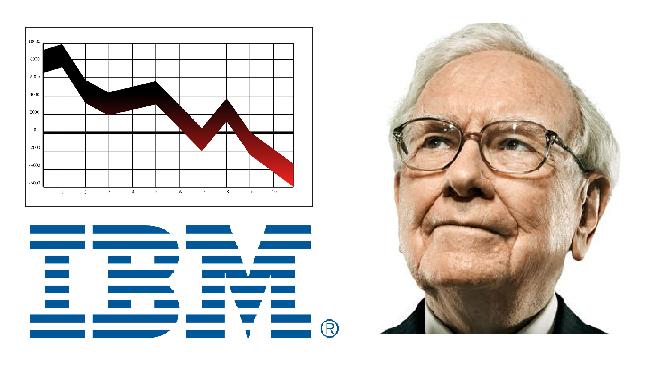 Bild von Buffett und IBM