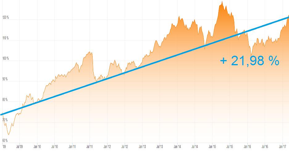 Grafik über die Z8insentwicklung beim langfristigen Sparen