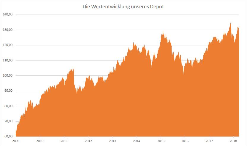 Bild einer Grafik zum Aktienfonds